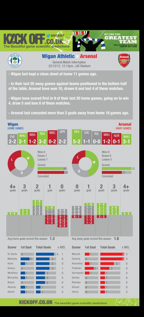 STATS: Wigan vs Arsenal - Form, goals and scorers